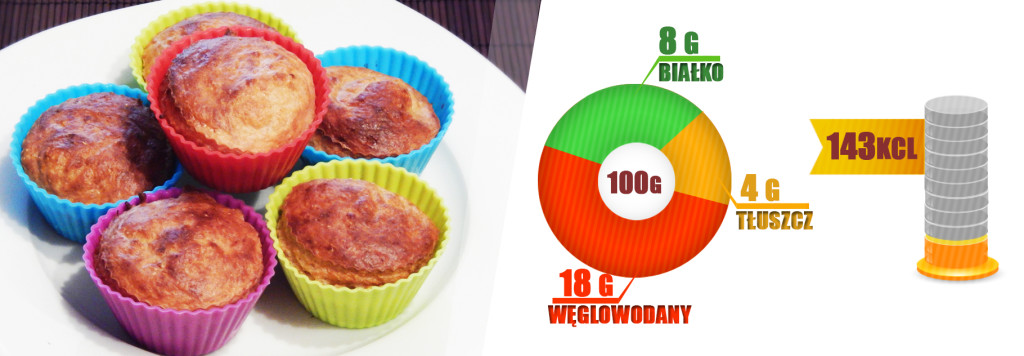 muffinki - makroskłaniki i kalorie