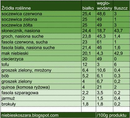 białko roślinne tabela