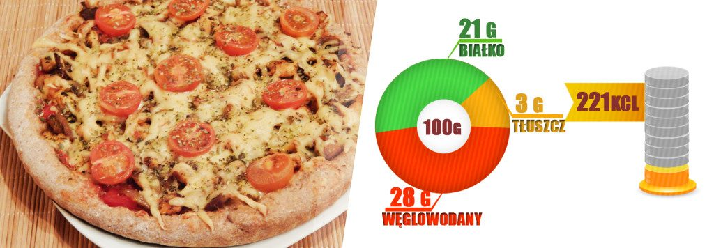 pizza białkowa przepis