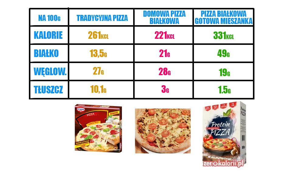 tabela wartości odżwycze pizza białkowa, tradycyjna porównanie